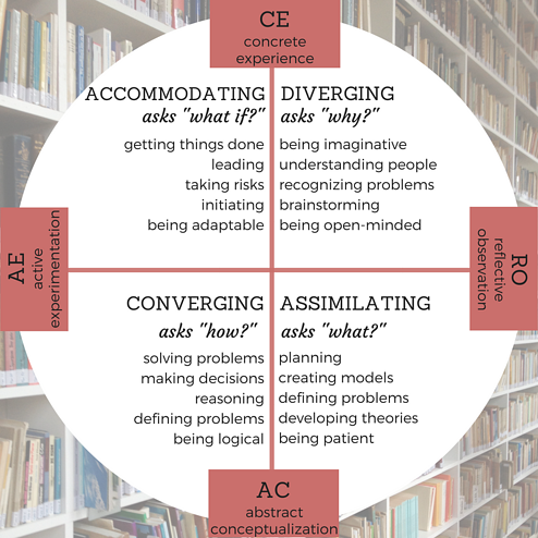 four Kolb learning styles