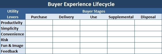 How to Increase Customer Loyalty Using the Buyer Experience Lifecycle